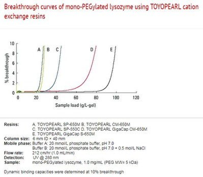 Breakthrough curves of mono-PEGylated lysozyme using Toyopearl cation exchange resins