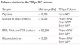 Column selection for the TSKgel HIC columns