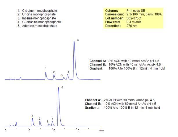 Separation of Nucleotide Monophosphates
