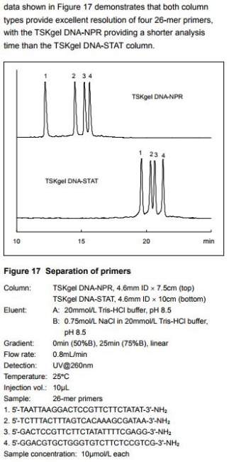 Separation of primers using TSKgel DNA-NPR and TSKgel DNA-STAT