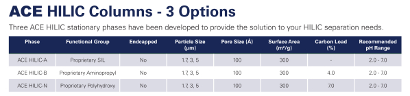 ACE HILIC Columns – 3 Options