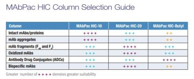 MAbPac HIC Column Selection Guide