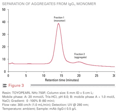 Separation of aggregates from lgG1 monomer