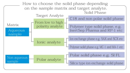 GL Sciences Solid Phase Selection