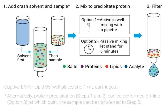 Silikabaserad Captiva EMR-Lipid