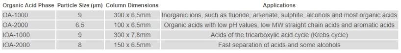Organic Acid Phase