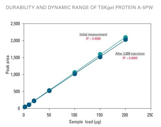TSKgel Protein A-5PW