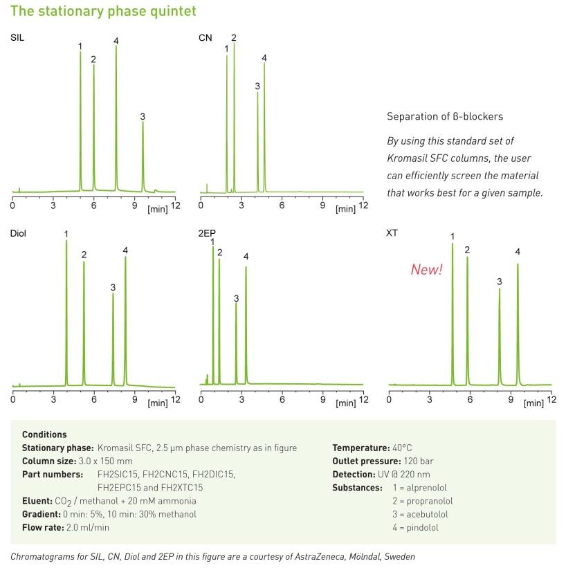 Kromatogram SFC