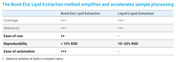 The Bond Elut Lipid Extraction method simplifies and accelerates sample processing
