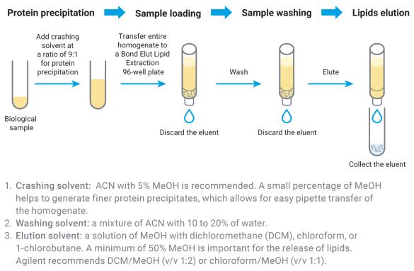 Bond Elut Liquid Extraction