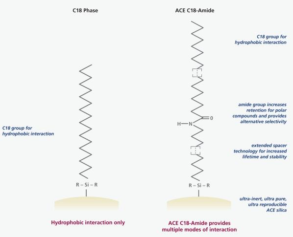 ACE C18-Amide