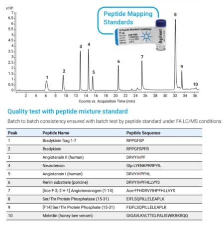 AdvanceBio Peptide Plus
