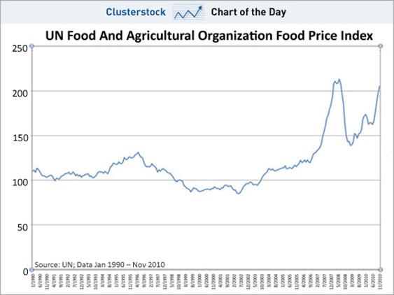 Matprisindex från 1990-2010