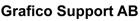 grafico Support