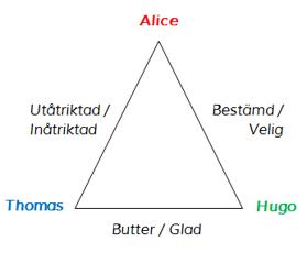 Tre karaktärer med olika egenskaper