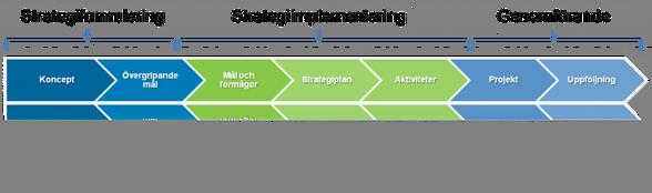 Strategiprocessen. Punkt 3 handlar om Strategiformuleringen i Strategiprocessen.