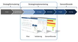 Strategiprocessen: Vårt stöd och tekniska lösning under implementeringen.