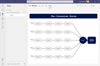 Visual Strategic plan