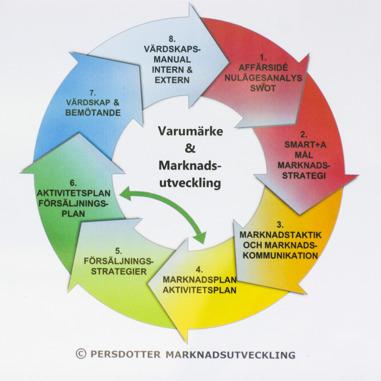 Marknadsföring, marknadsstrategi, marknadsplan, försäljning, värdskap