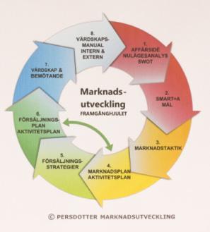 Marknadsutveckling, marknadsföring, marknadsstrategi, försäljning och bemötande.