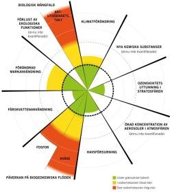 Den mest överskridna planetära gränsen är hotet mot biologisk mångfald. Arter utrotas i hög hastighet, som följd av mänsklig aktivitet, vilket påverkar livsviktiga ekosystem. Modellen Planetary Boundaries är framtagen av Stockholm Resilience Center.
