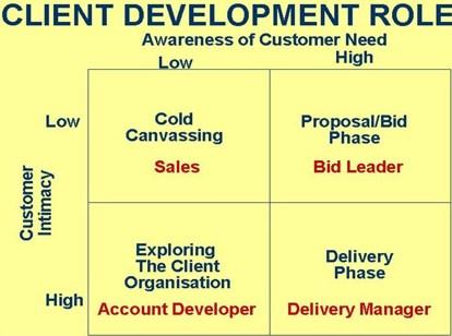 Client Development Roles