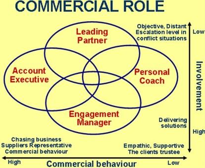 Commercial Roles