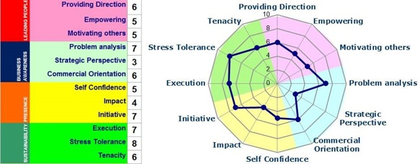 Change Management Competency Model