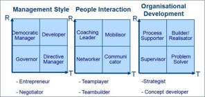 Leadership Styles portfolio