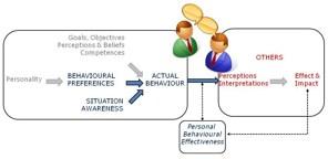 Personal Behavioural Effectiveness