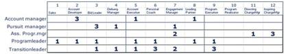 Definiering och vägning roller inför framställning av top 20 lista