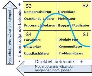 Ledarstil roller i Situational Leadership Modellen