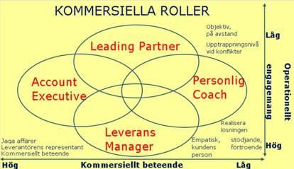 Kommersiella roller
