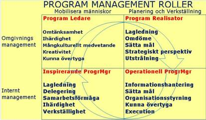 Program Management roller