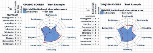 LDT360 observator reviewn