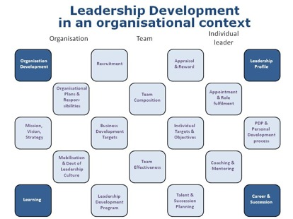 Leadership Development in an organisational context