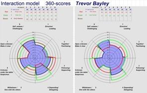 Interaktionsmodellen som används i programmet Perceptioner versus Intentioner
