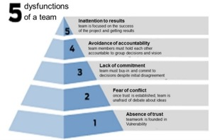 Lencioni's 5 nivåer av dysfunktion i ett team