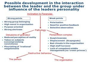 Hur karismatiskt ledarskap kan spåra ut och leda till destruktivt beteende