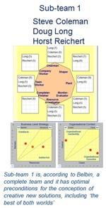 Belbin teamroll modellen kombinerad med Strategiska Beteende Analys Metoden