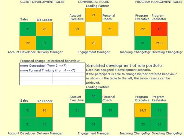 Example of Quick-Wins scenario Professional Roles