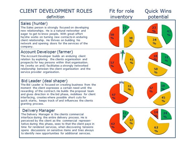 Fit for Role analysis Client Development Roles