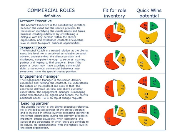 Fit for Role analysis Commercial Roles