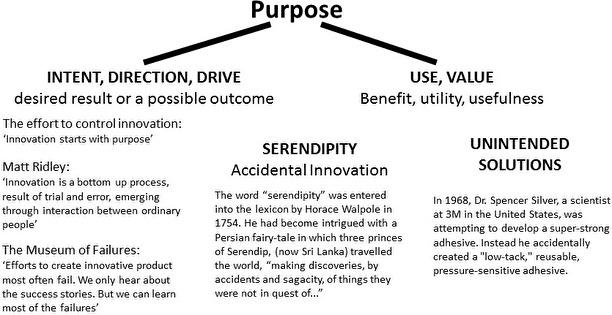 Innovation starts with purpose
