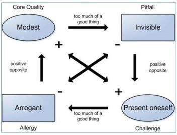 Example Core Qualities