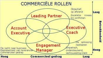 Commerciële Rollen