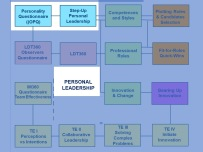 Program Personal Leadership