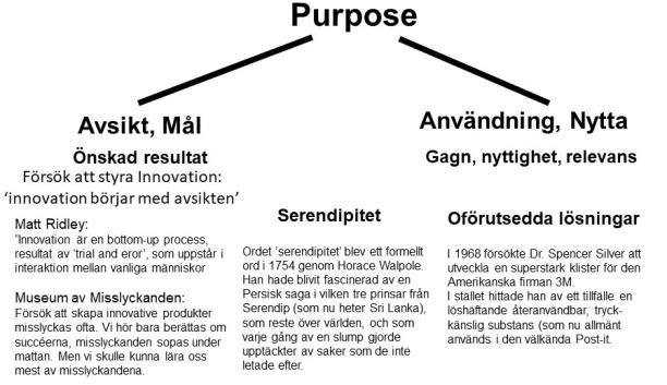Innovation börjar med 'Purpose'