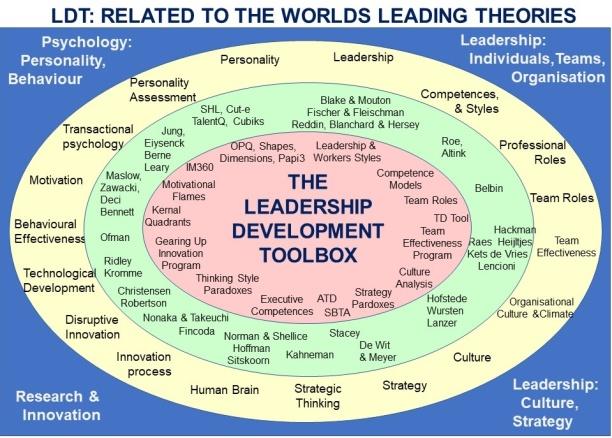 Ledarutvecklingstoolboxen har byggts på världens ledande teorier