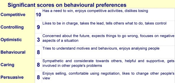 Significant scores on behavioural preferences